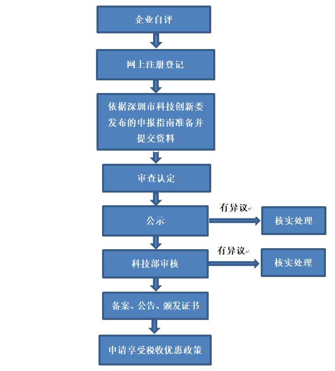 国家高新企业认定流程
