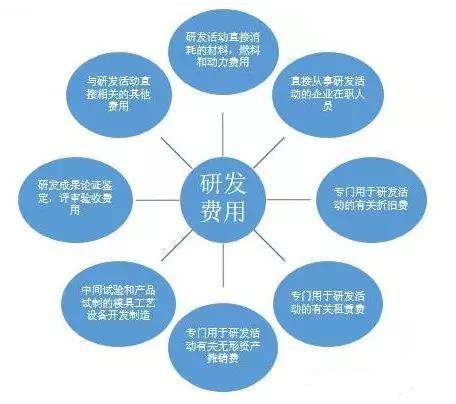国家高新技术企业认定中的研究开发费用解析